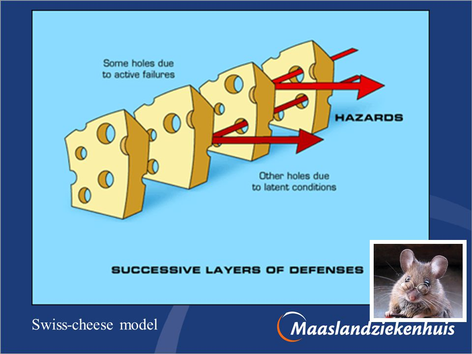 Swiss-cheese model