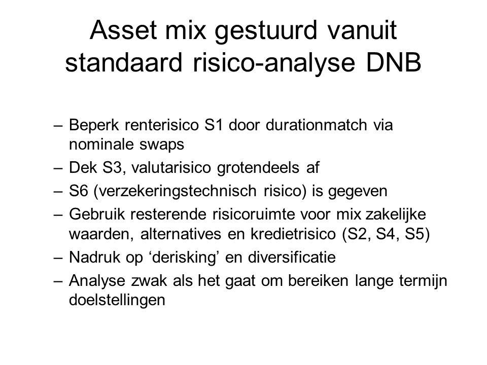 Asset mix gestuurd vanuit standaard risico-analyse DNB