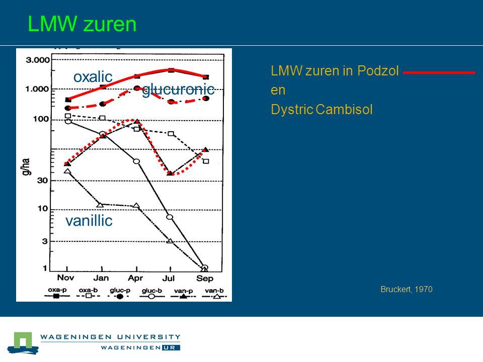 LMW zuren oxalic glucuronic vanillic