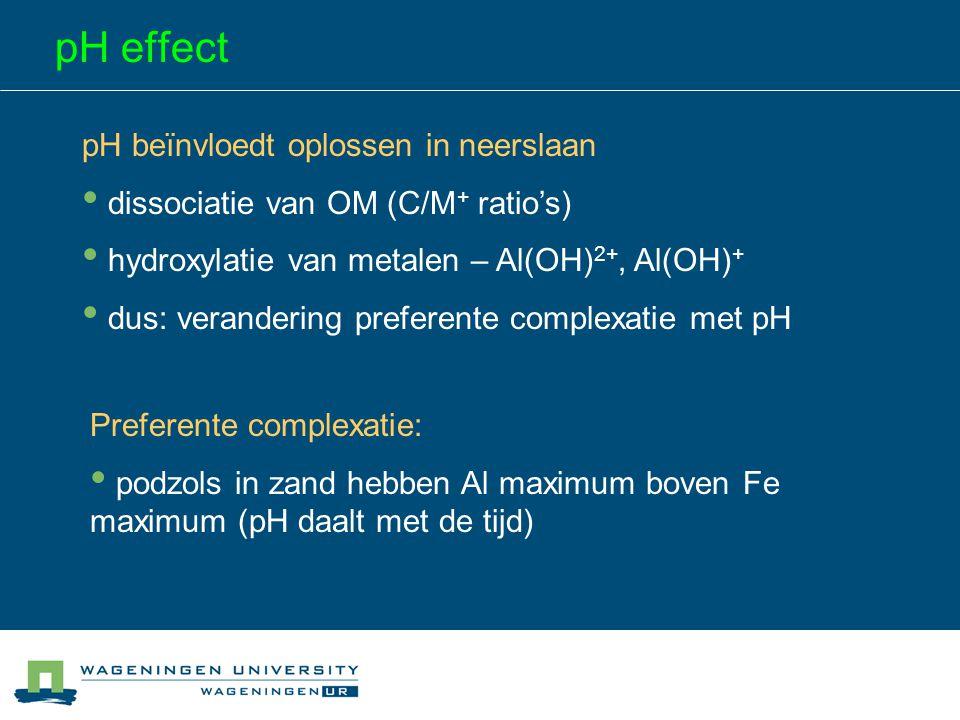 pH effect pH beïnvloedt oplossen in neerslaan