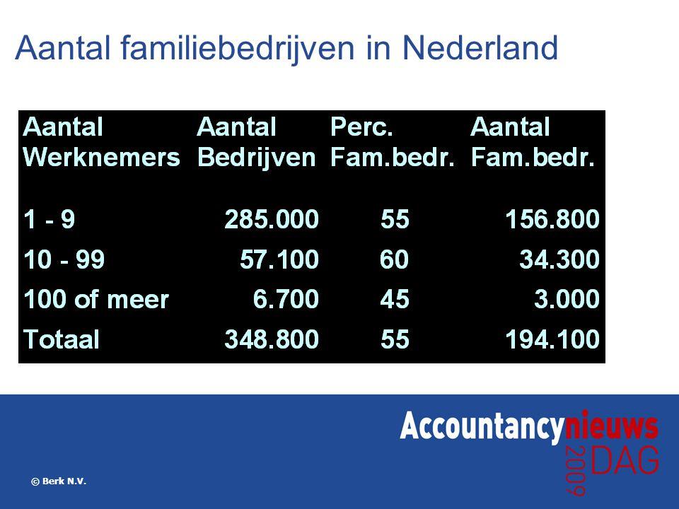 Aantal familiebedrijven in Nederland