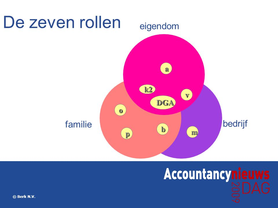 De zeven rollen eigendom familie bedrijf a k2 v DGA o b m p