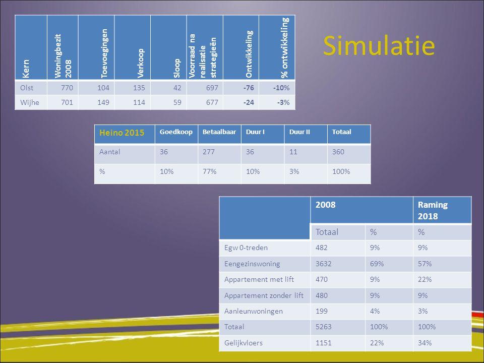 Simulatie Kern % ontwikkeling Heino 2015 2008 Raming 2018 Totaal %