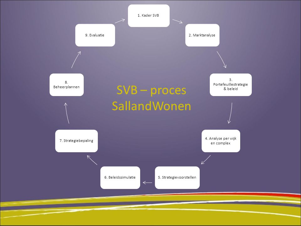 SVB – proces SallandWonen