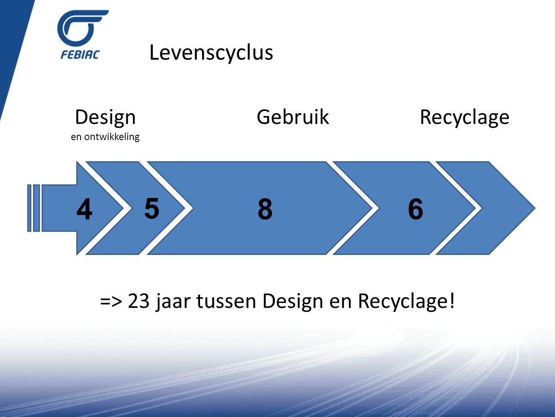 4 5 8 6 Levenscyclus Design en ontwikkeling Gebruik Recyclage