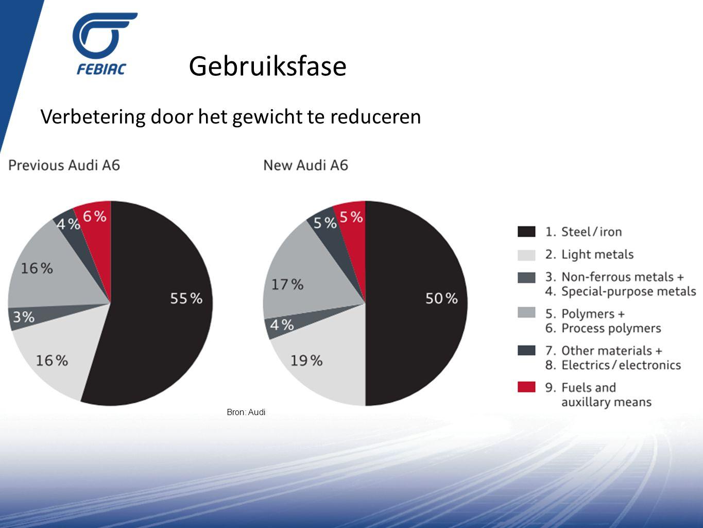 Gebruiksfase Verbetering door het gewicht te reduceren Bron: Audi