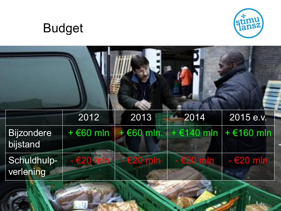 Budget 2012 2013 2014 2015 e.v. Bijzondere bijstand + €60 mln