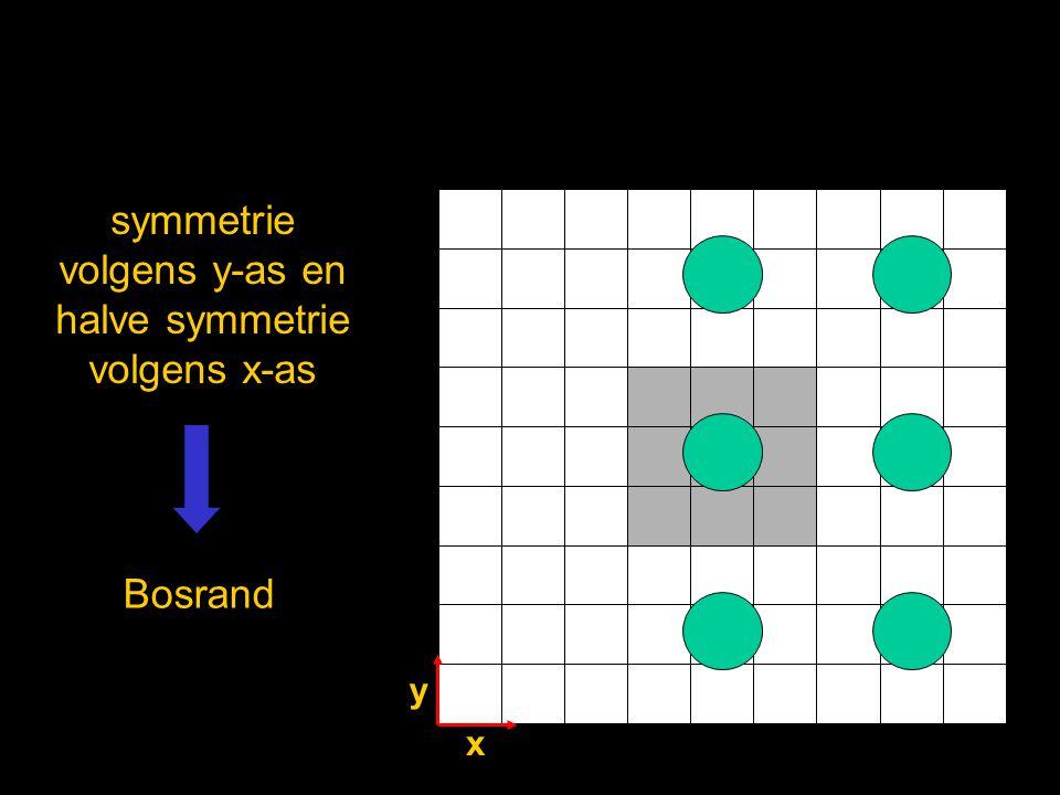 symmetrie volgens y-as en halve symmetrie volgens x-as