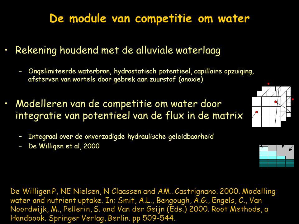 De module van competitie om water