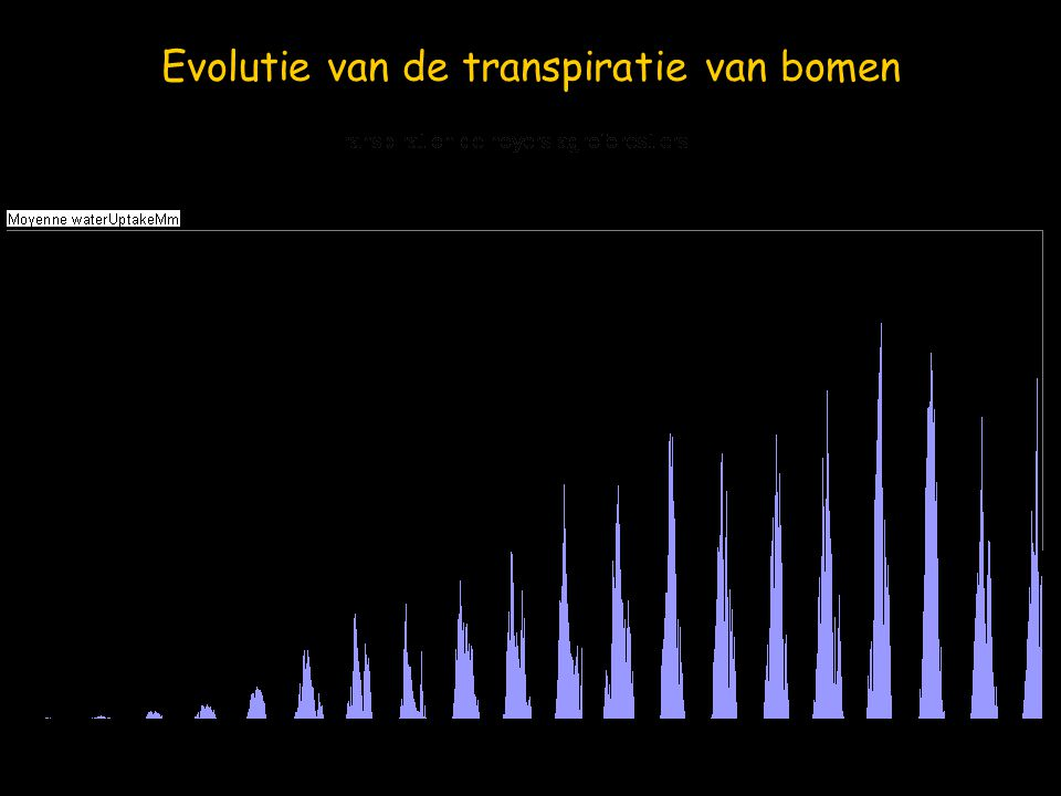 Evolutie van de transpiratie van bomen