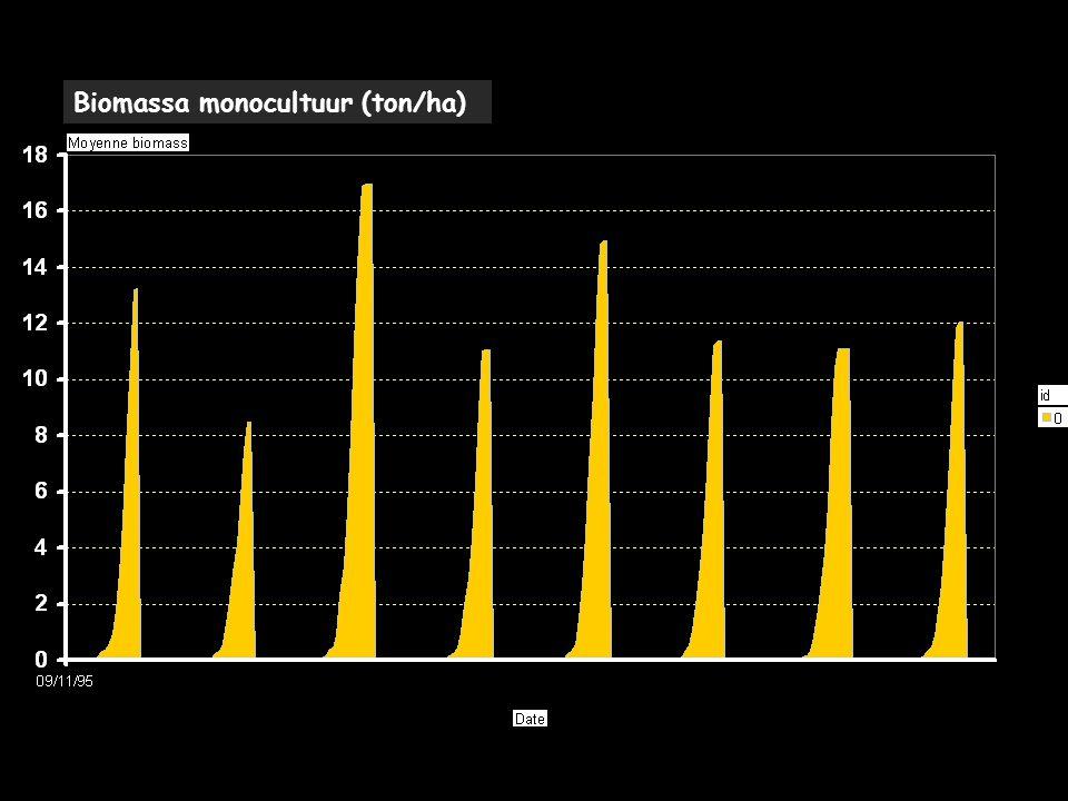 Biomassa monocultuur (ton/ha)