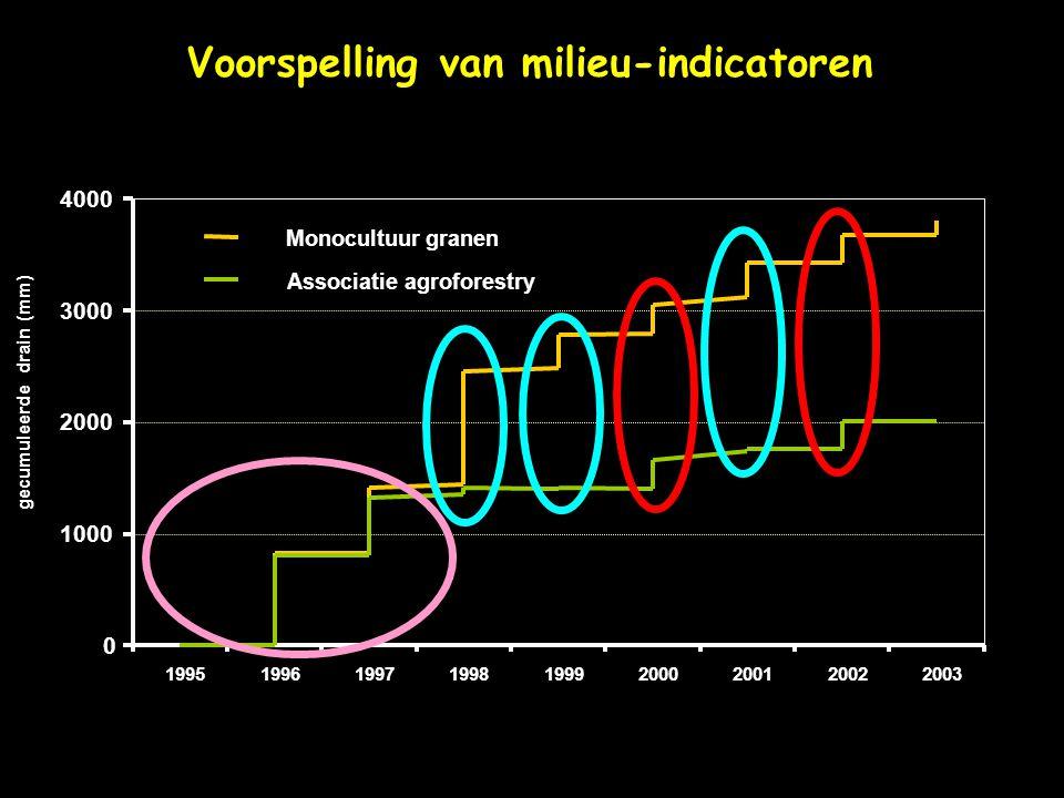 Voorspelling van milieu-indicatoren