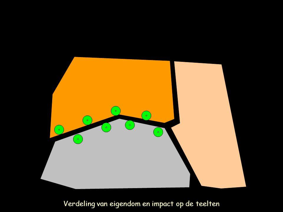Verdeling van eigendom en impact op de teelten