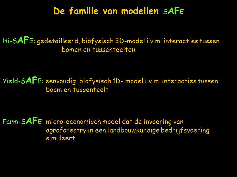 De familie van modellen SAFE