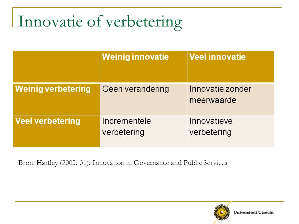 Innovatie of verbetering