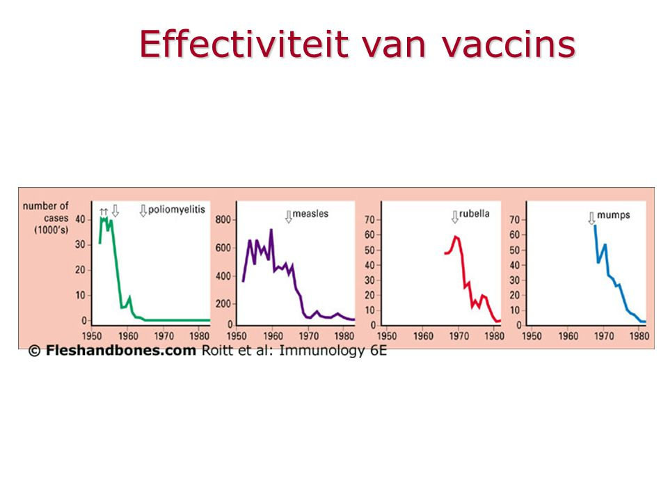 Effectiviteit van vaccins
