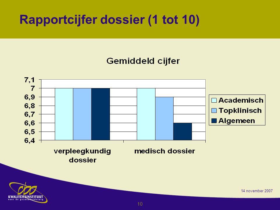 Rapportcijfer dossier (1 tot 10)