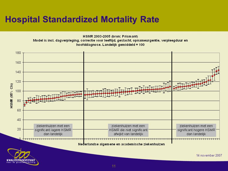 Hospital Standardized Mortality Rate
