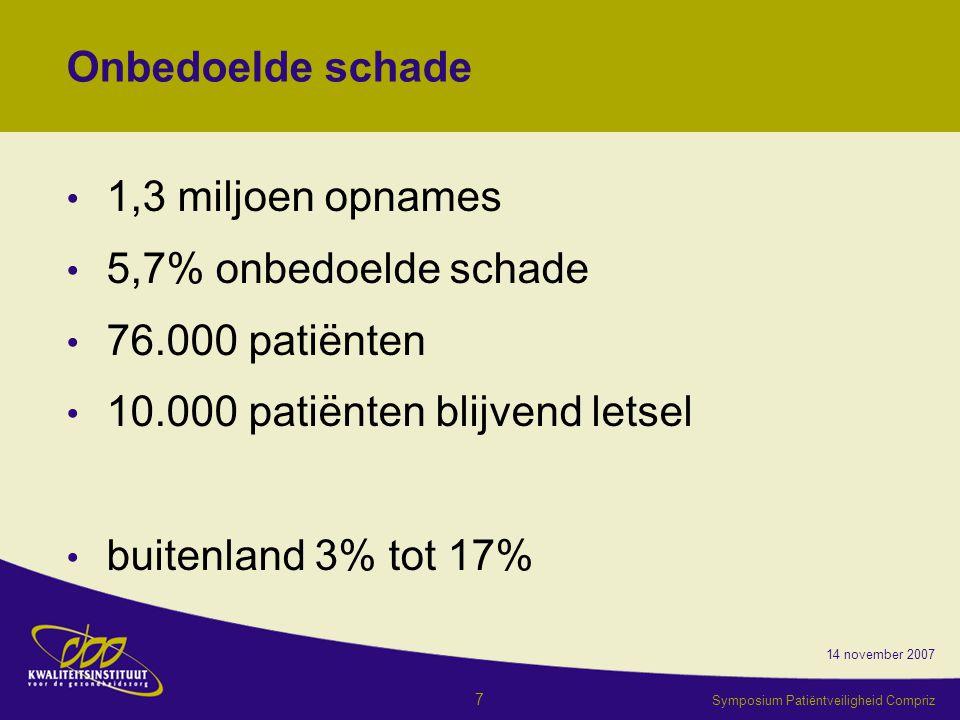 10.000 patiënten blijvend letsel