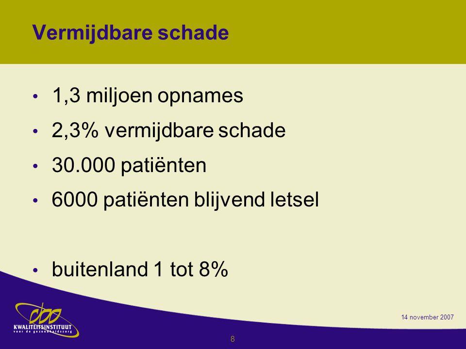 6000 patiënten blijvend letsel