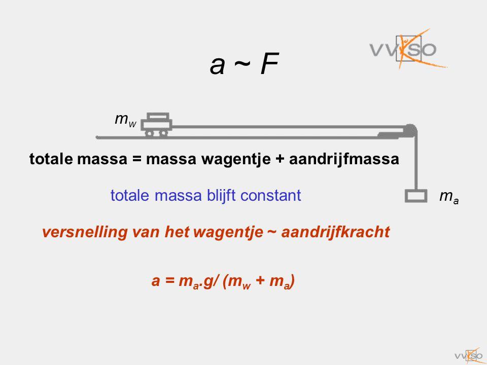 a ~ F mw totale massa = massa wagentje + aandrijfmassa