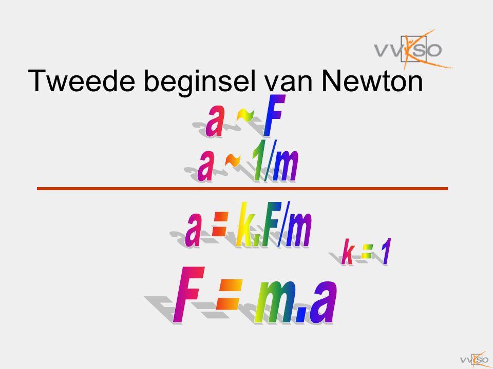 Tweede beginsel van Newton