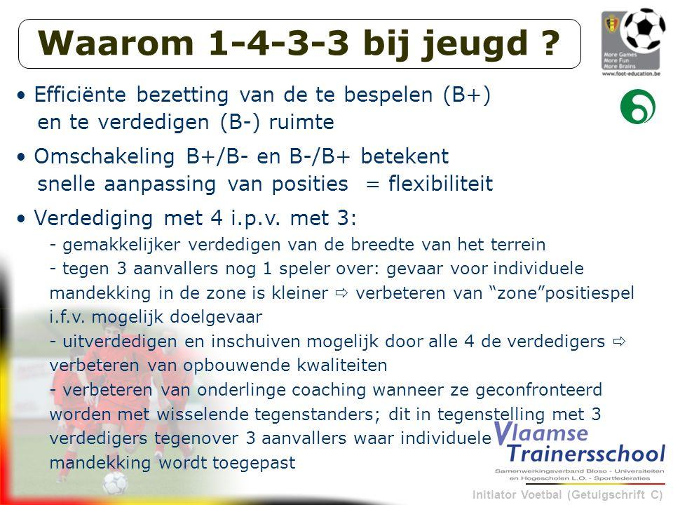 Waarom 1-4-3-3 bij jeugd Efficiënte bezetting van de te bespelen (B+) en te verdedigen (B-) ruimte.