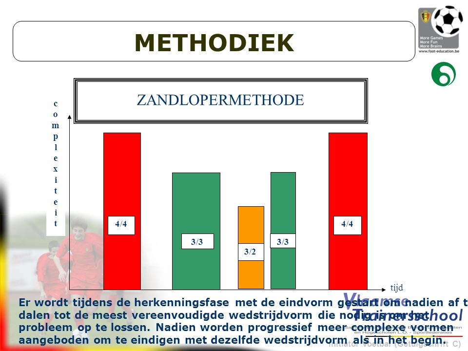 METHODIEK ZANDLOPERMETHODE