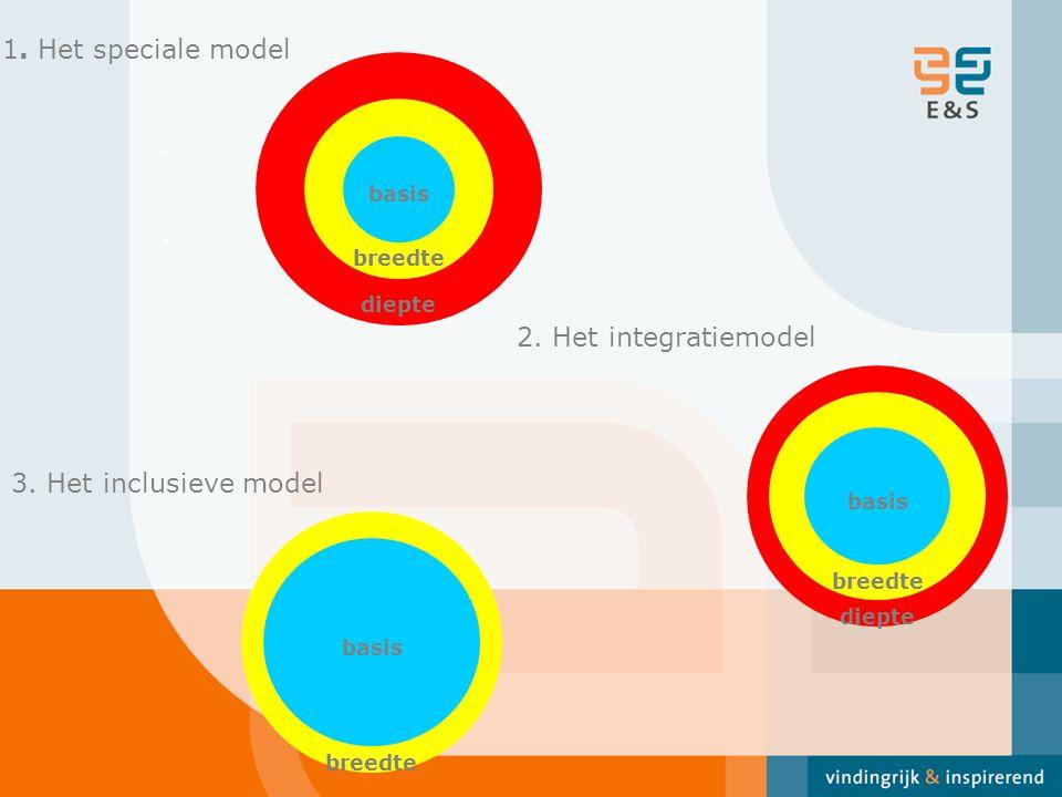 . . 1. Het speciale model 2. Het integratiemodel