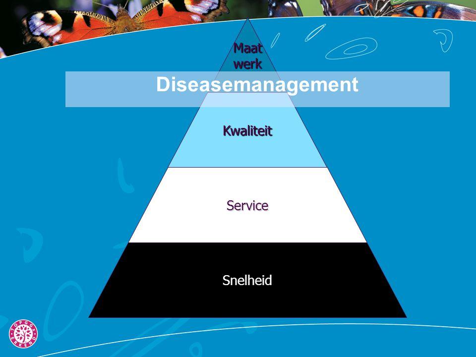 Snelheid Service Kwaliteit Maat werk Diseasemanagement