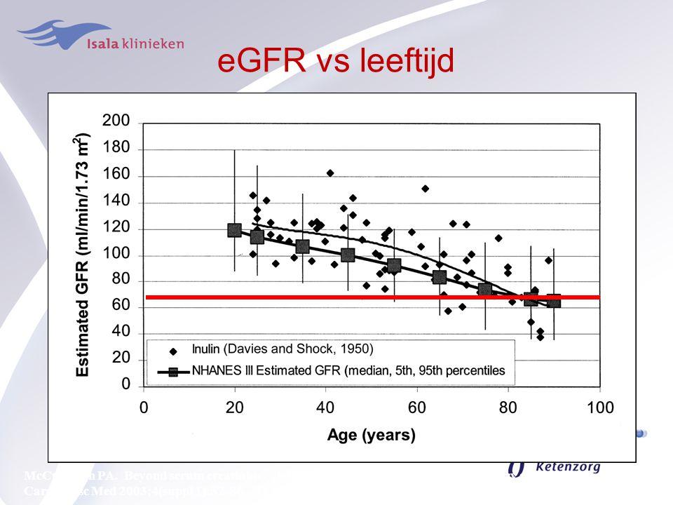 eGFR vs leeftijd