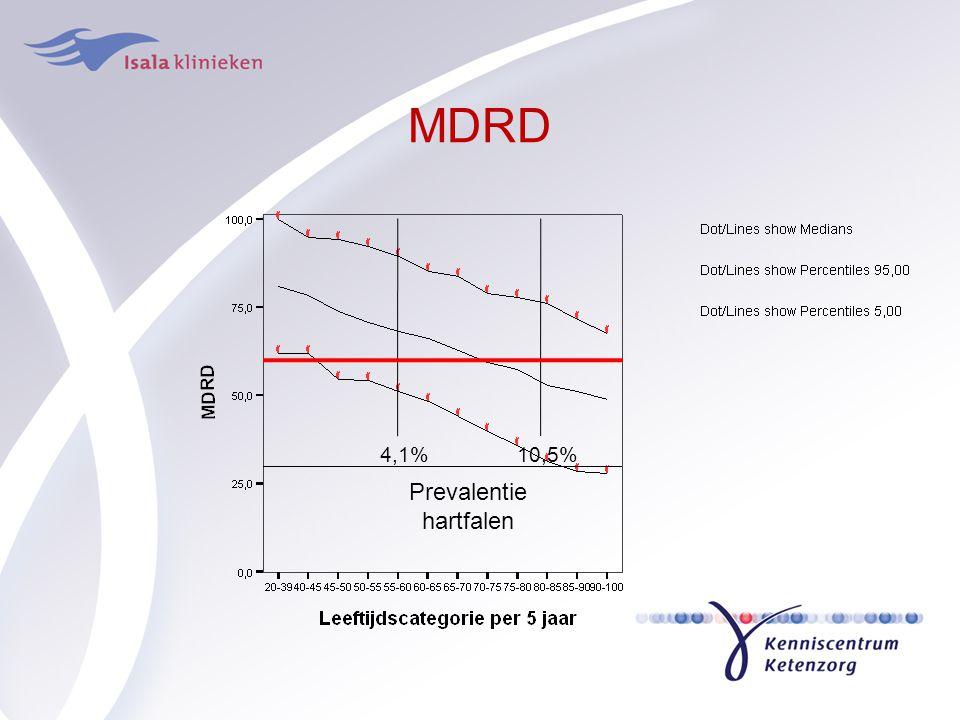 MDRD 4,1% 10,5% Prevalentie hartfalen