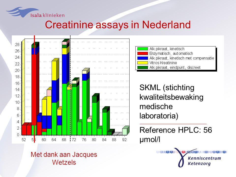 Creatinine assays in Nederland