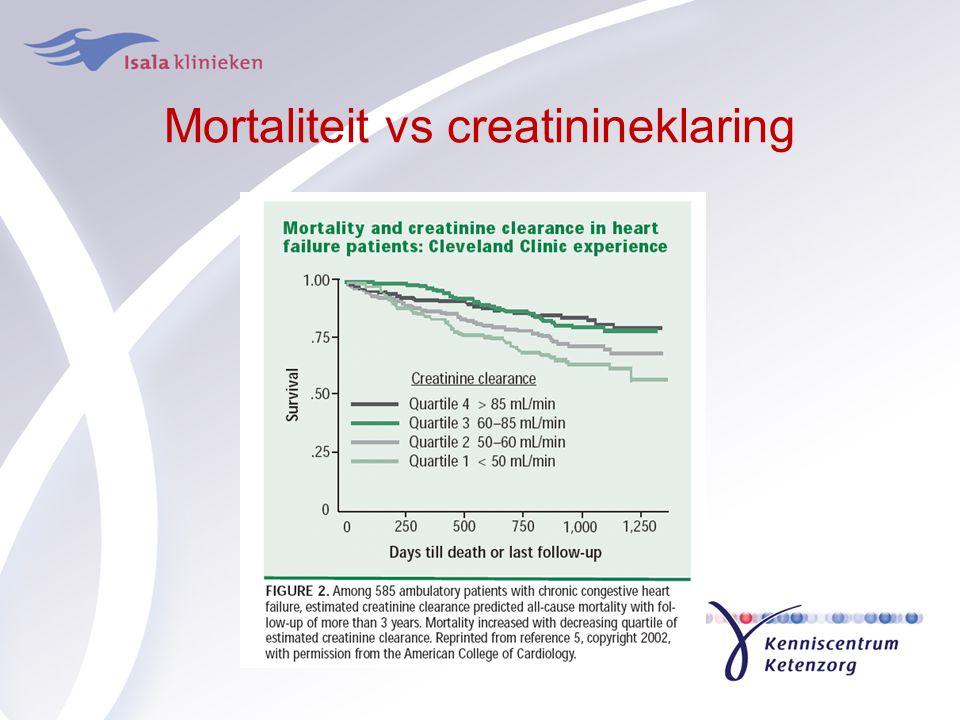 Mortaliteit vs creatinineklaring