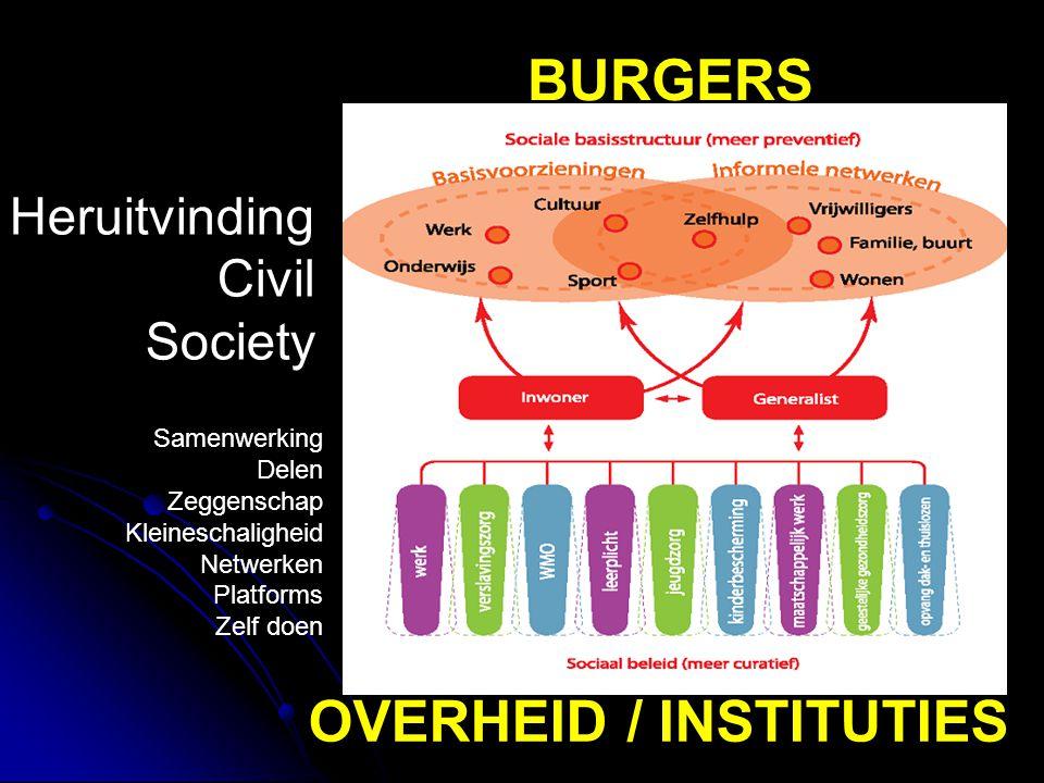 BURGERS Heruitvinding Civil Society Samenwerking Delen Zeggenschap