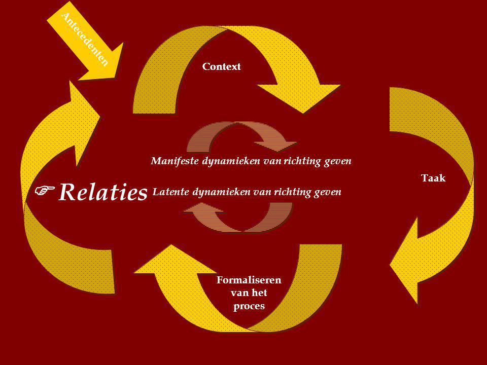 Manifeste dynamieken van richting geven Formaliseren van het proces