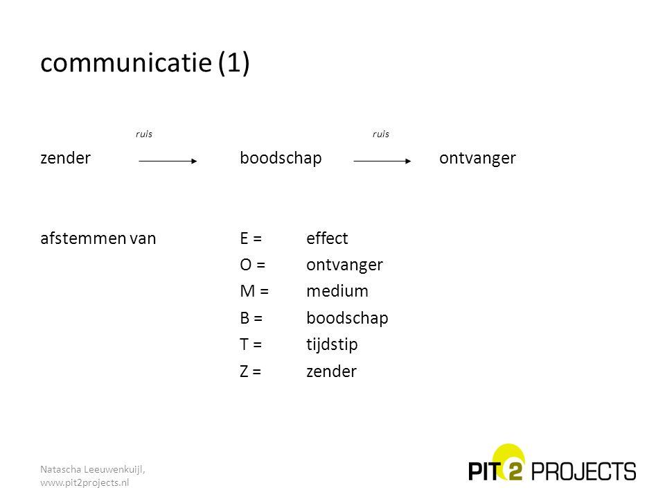 communicatie (1) ruis ruis zender boodschap ontvanger