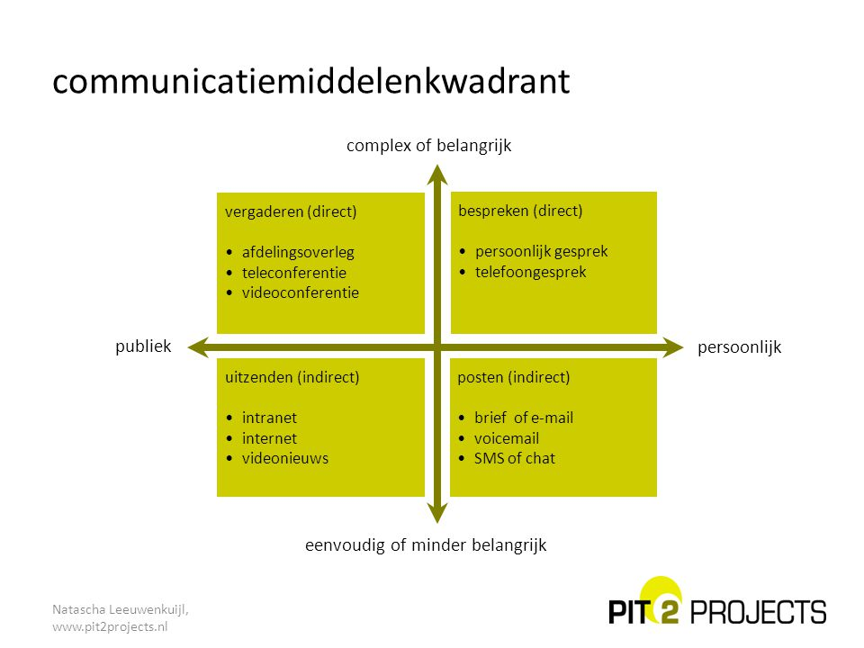 communicatiemiddelenkwadrant