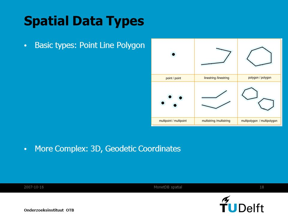 Spatial Data Types Basic types: Point Line Polygon