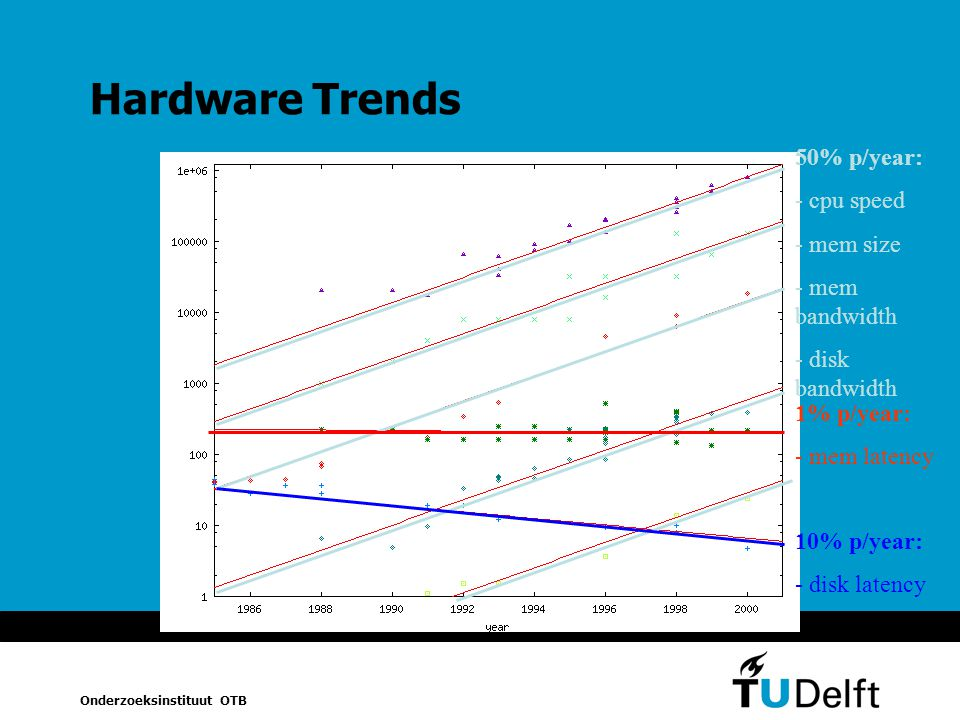 Hardware Trends 50% p/year: - cpu speed - mem size - mem bandwidth