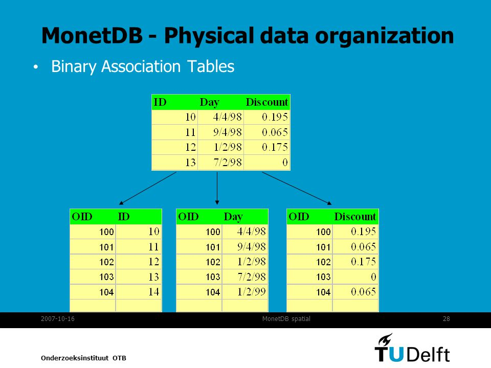 MonetDB - Physical data organization