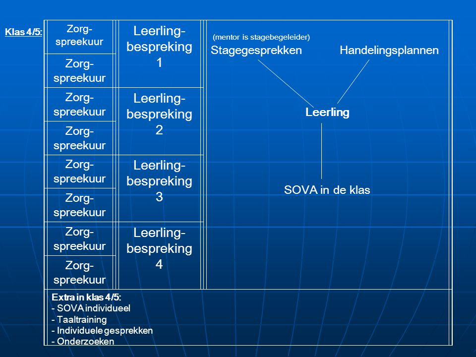 Leerling- bespreking 1 2 3 4 Stagegesprekken Handelingsplannen