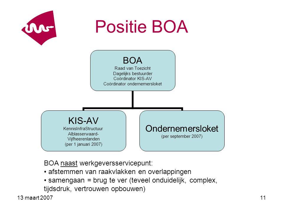 Positie BOA BOA naast werkgeversservicepunt: