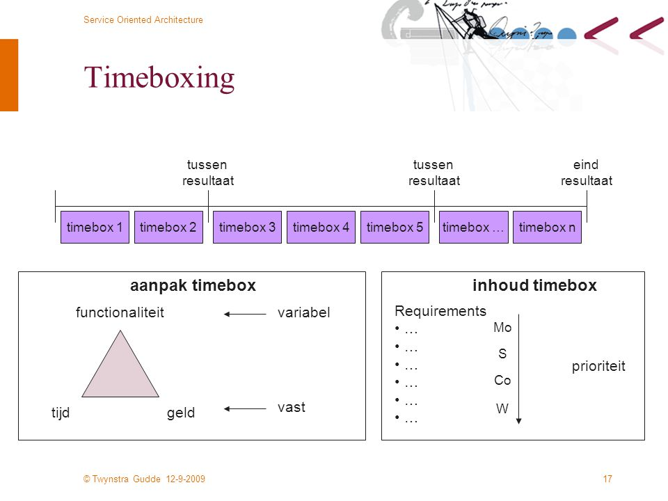 Timeboxing aanpak timebox inhoud timebox functionaliteit variabel