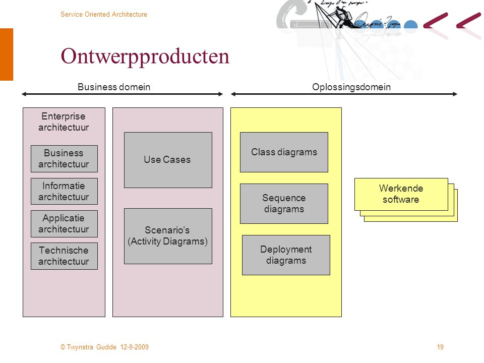 Ontwerpproducten Business domein Oplossingsdomein Enterprise