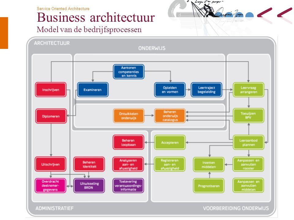 Business architectuur Model van de bedrijfsprocessen