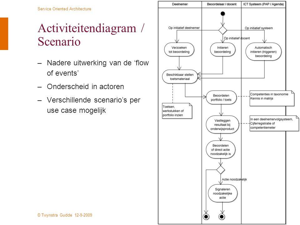 Activiteitendiagram / Scenario