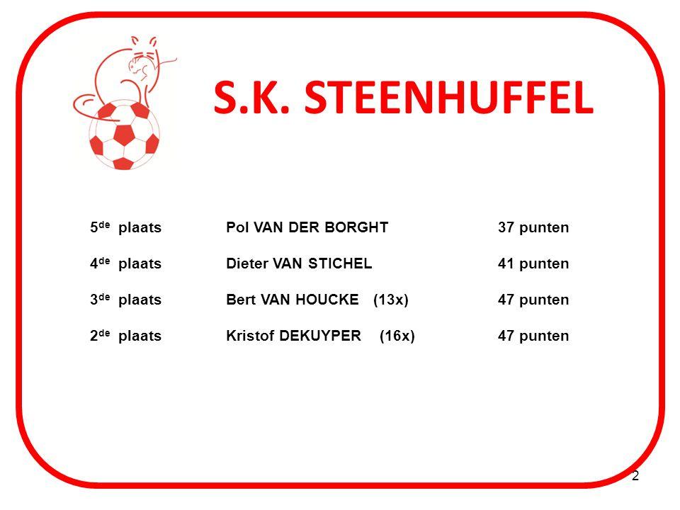 S.K. STEENHUFFEL 5de plaats Pol VAN DER BORGHT 37 punten