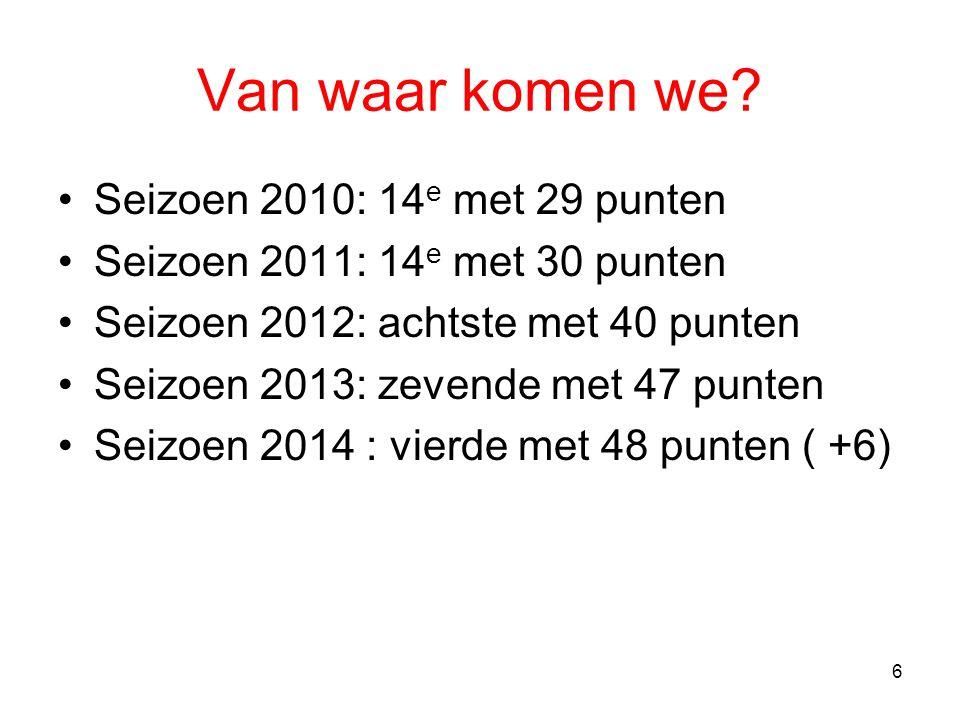Van waar komen we Seizoen 2010: 14e met 29 punten
