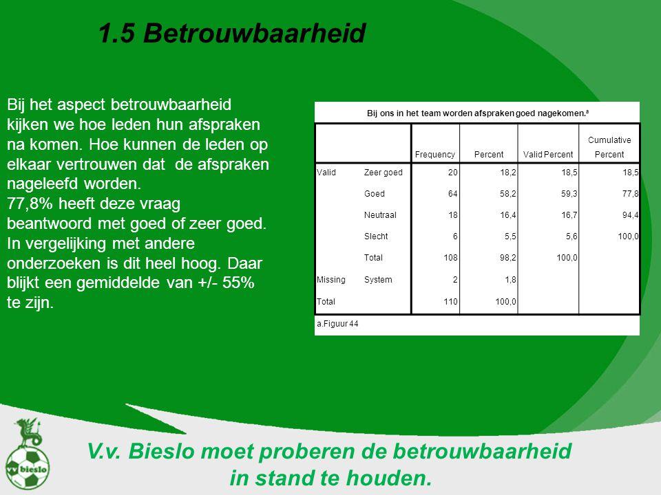 1.5 Betrouwbaarheid V.v. Bieslo moet proberen de betrouwbaarheid
